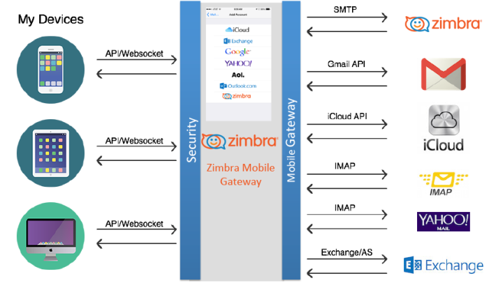 Zimbra Collaboration 8.7 Mobile Gateway