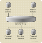 basic-lvm-volume