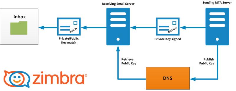 Zimbra: Melhores práticas de E-mail [Parte 3] – Respirando Linux